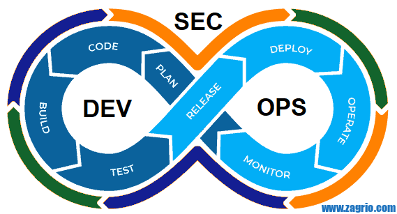 DevSecOps life cycle