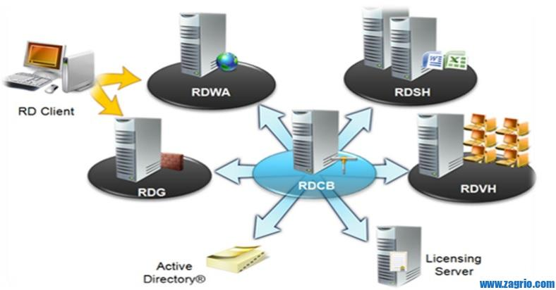 RDP Components